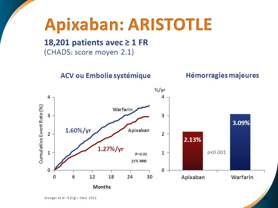 Apixaban: ARISTOTLE 18,201 patients avec ≥ 1 FR (CHADS2 score moyen 2.1) ACV ou Embolie systémique.