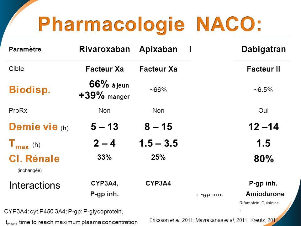 Pharmacologie NACO: Biodisp. Demie vie (h) 5 – 13 8 – 15 9–11 12 –14