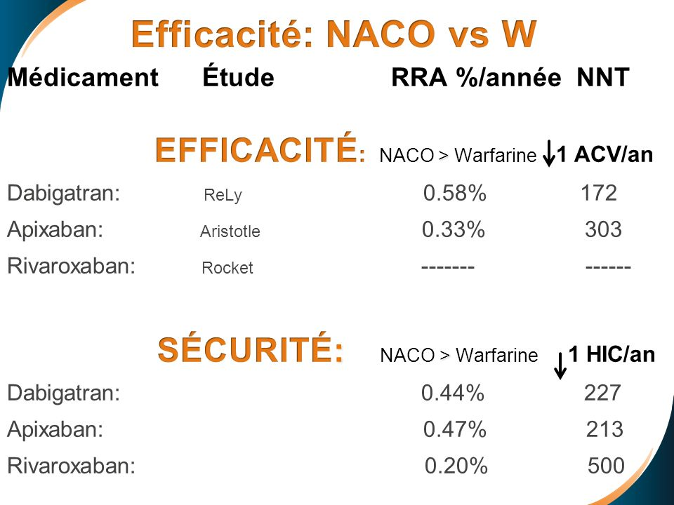 Efficacité: NACO vs W EFFICACITÉ: NACO > Warfarine 1 ACV/an
