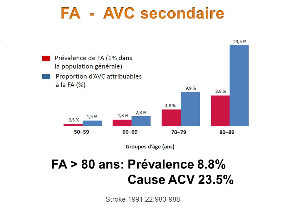 FA - AVC secondaire FA > 80 ans: Prévalence 8.8% Cause ACV 23.5%