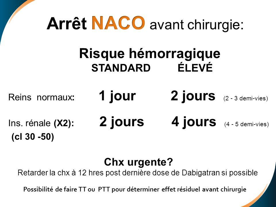 Arrêt NACO avant chirurgie: