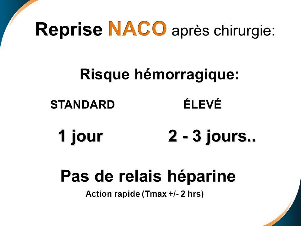 Reprise NACO après chirurgie: