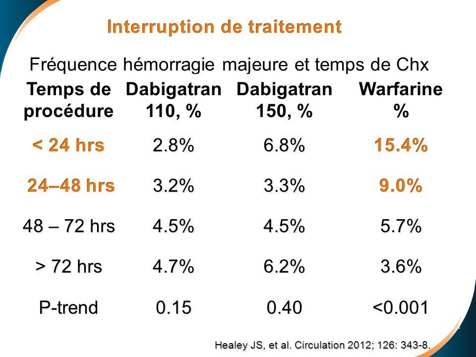 Interruption de traitement Fréquence hémorragie majeure et temps de Chx