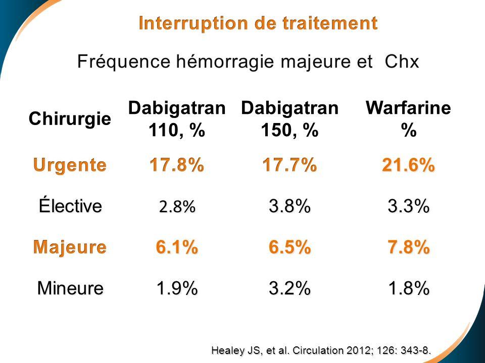 Interruption de traitement Fréquence hémorragie majeure et Chx