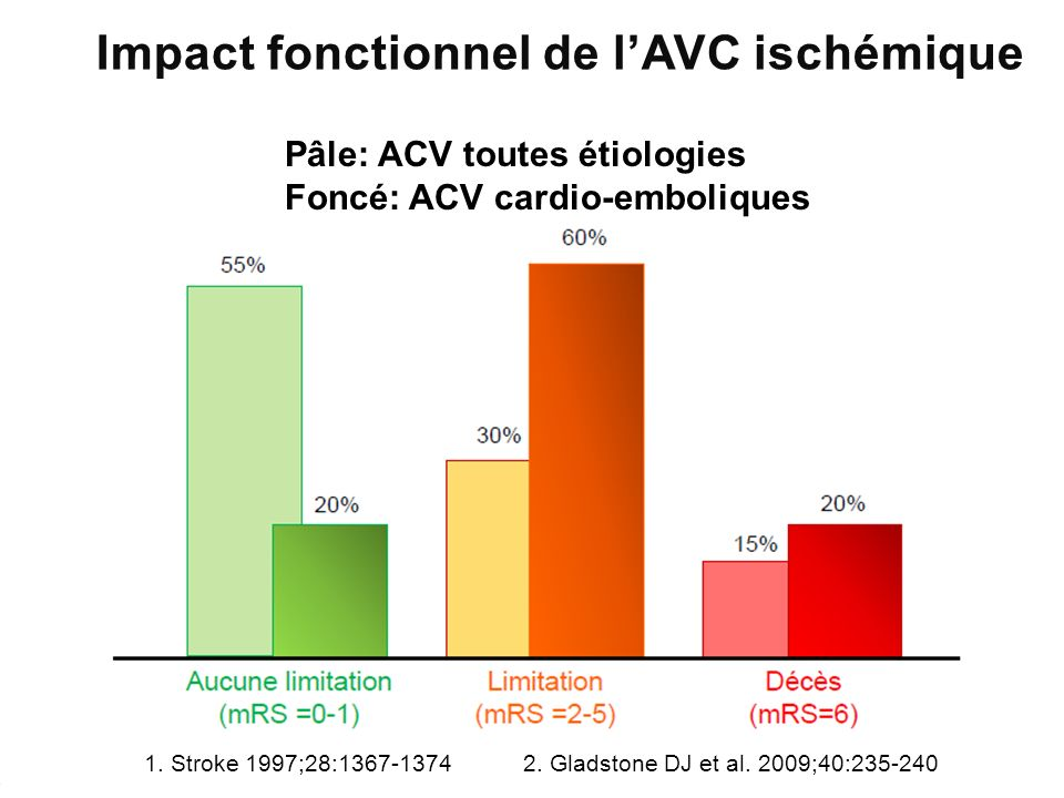 Impact fonctionnel de l'AVC ischémique