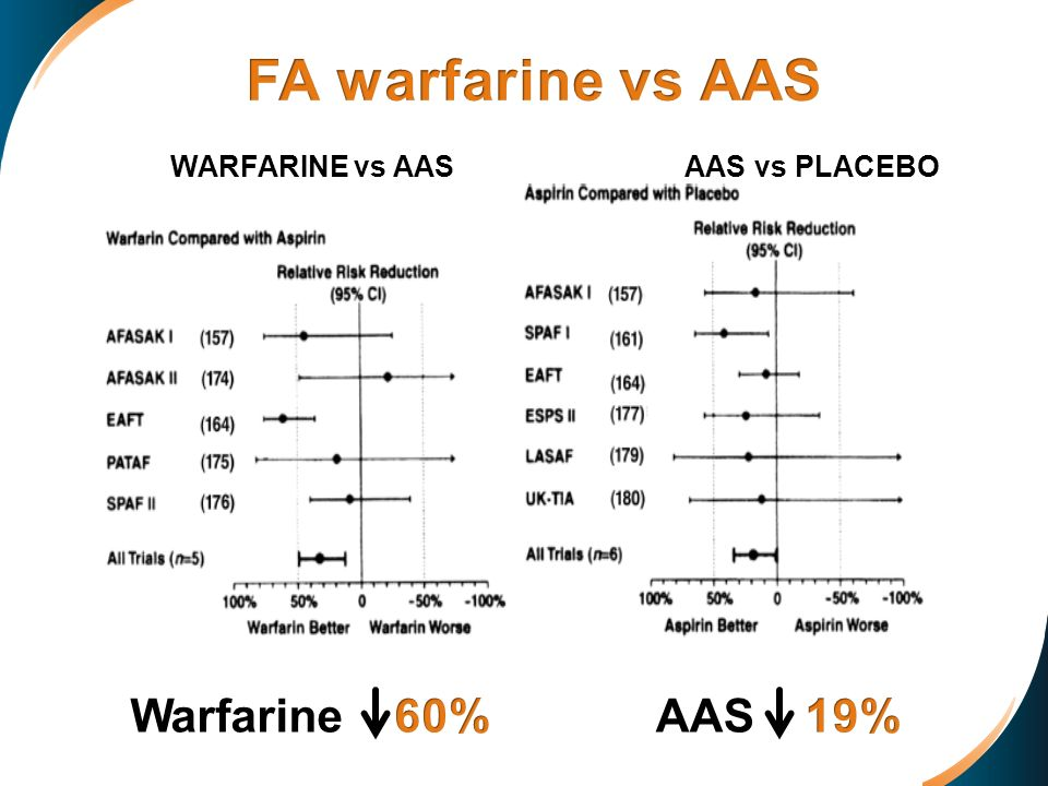 FA warfarine vs AAS Warfarine 60% AAS 19% AAS vs PLACEBO