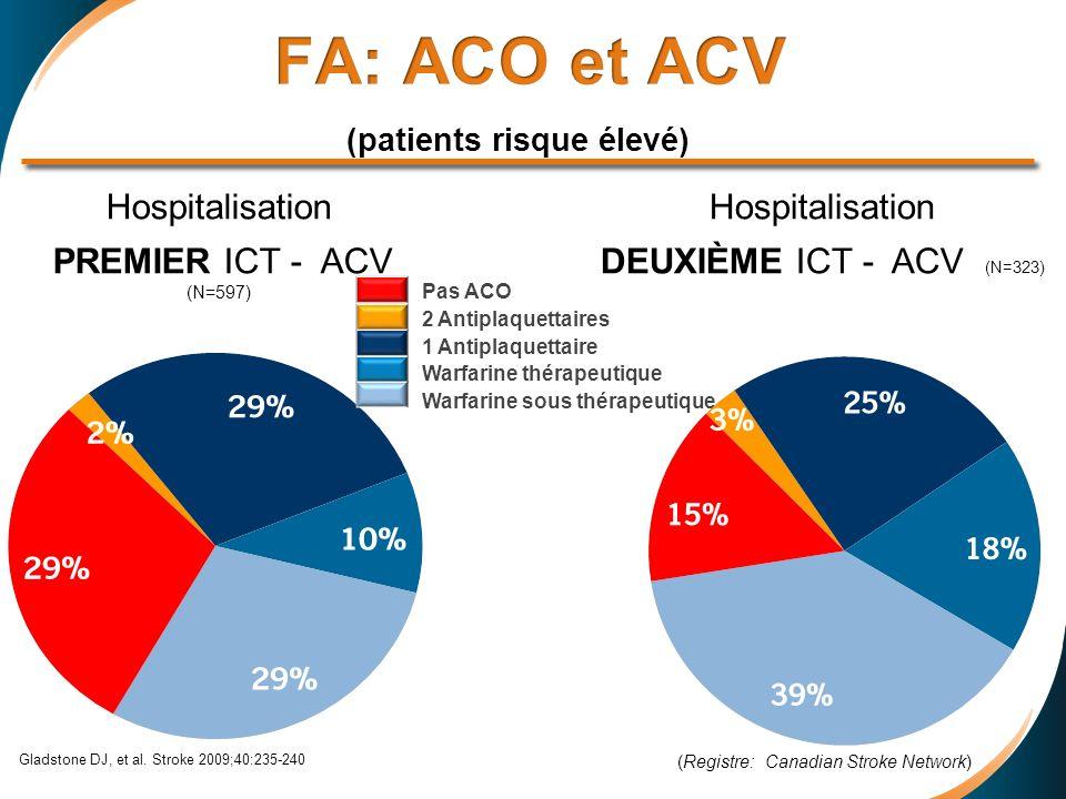 FA: ACO et ACV (patients risque élevé)