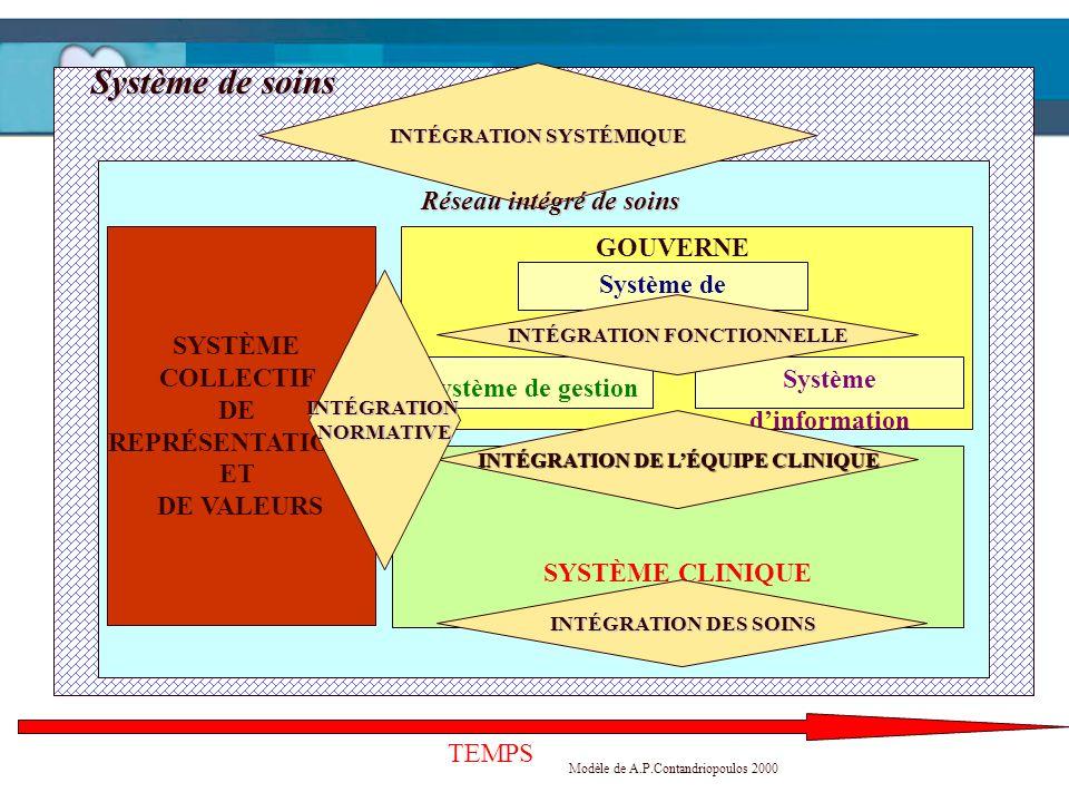 Système de soins Réseau intégré de soins SYSTÈME COLLECTIF DE