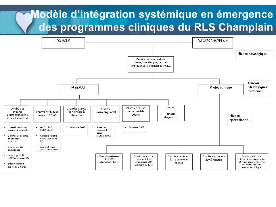 Modèle d'intégration systémique en émergence des programmes cliniques du RLS Champlain