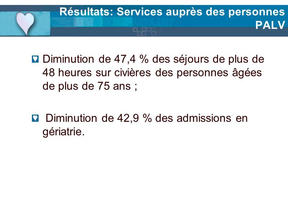 Résultats: Services auprès des personnes PALV