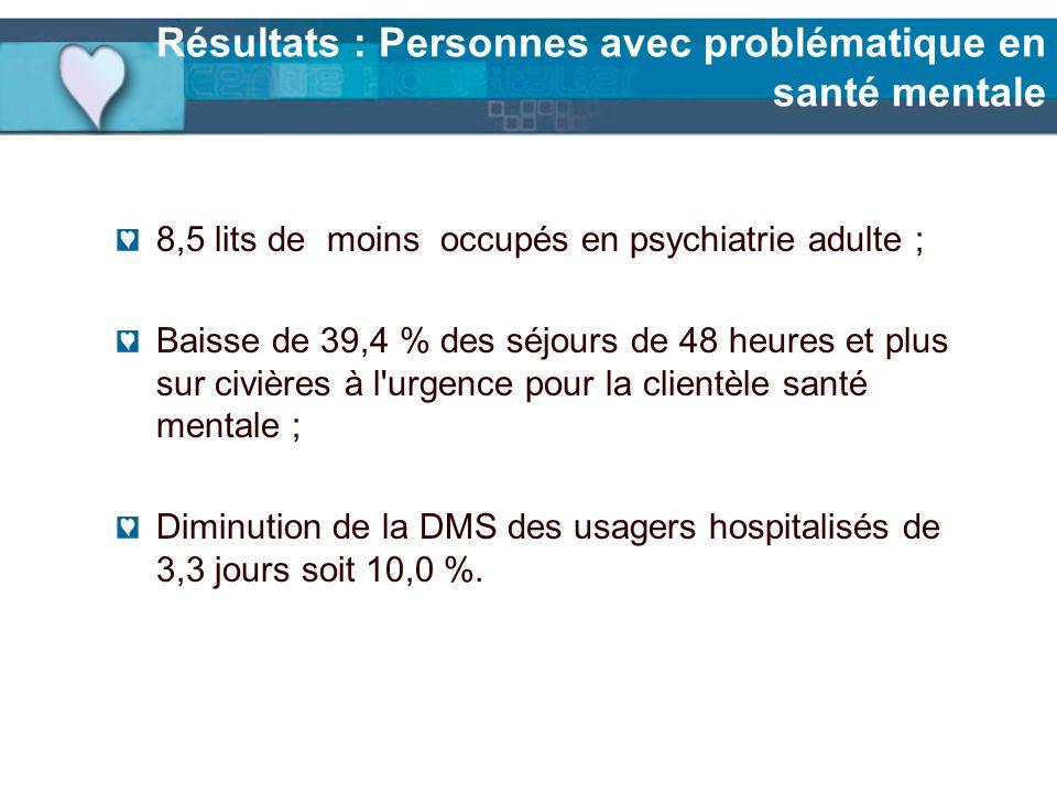 Résultats : Personnes avec problématique en santé mentale