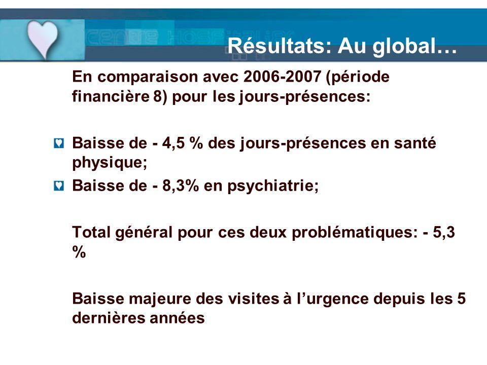 Résultats: Au global… En comparaison avec 2006-2007 (période financière 8) pour les jours-présences: