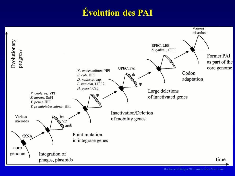 Évolution des PAI Hacker and Kaper 2000 Annu. Rev.Microbiol.