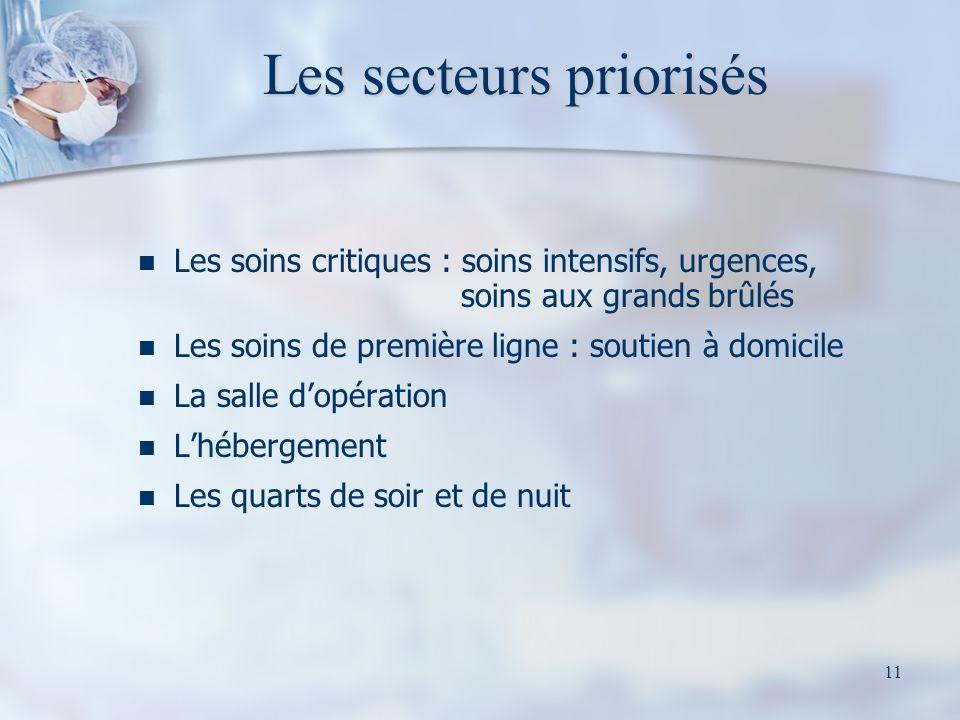 Les secteurs priorisés