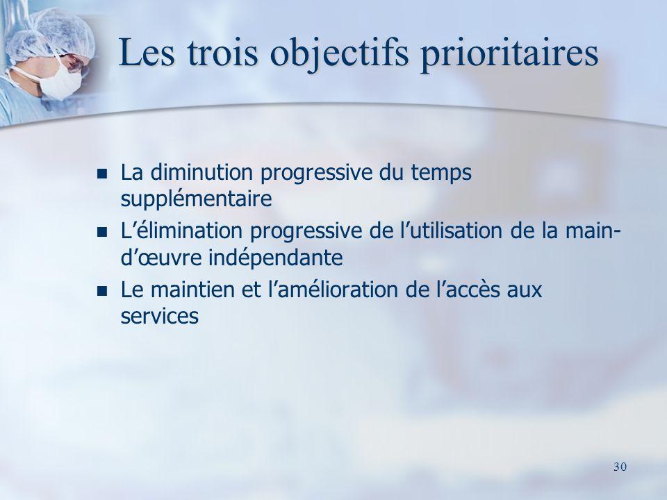Les trois objectifs prioritaires