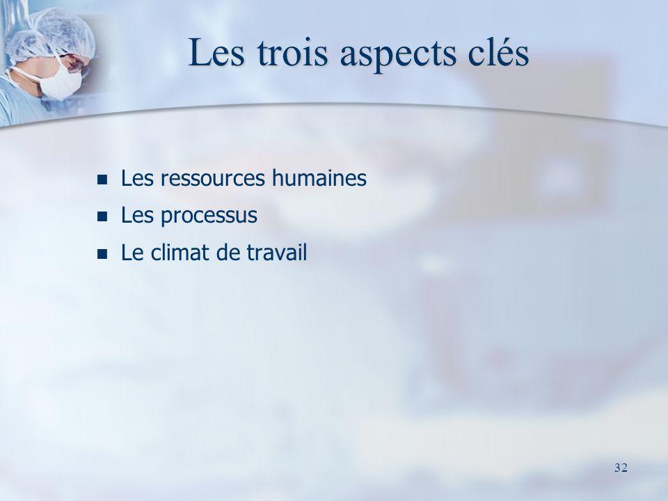 Les trois aspects clés Les ressources humaines Les processus