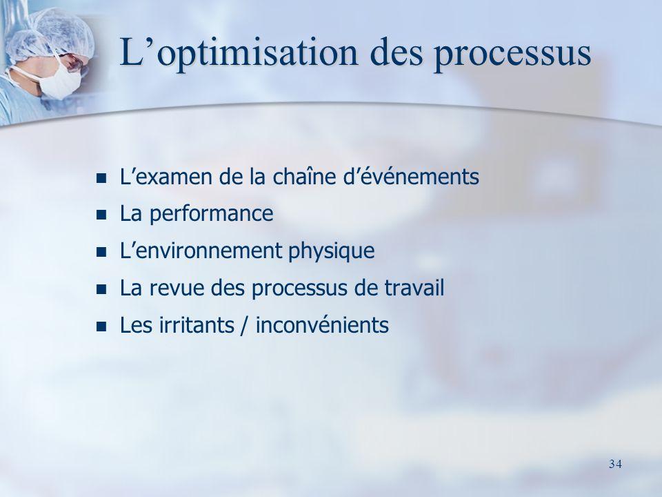 L'optimisation des processus