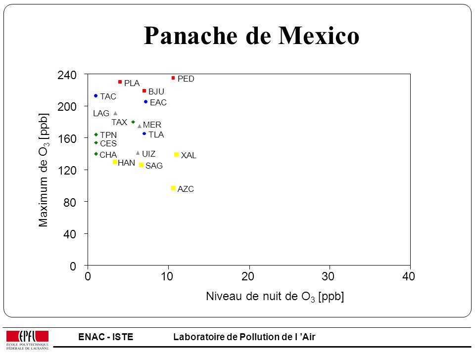 Panache de Mexico LAG. TAC. EAC. SAG. AZC. TLA. XAL. MER. PED. CES. PLA. HAN. UIZ. BJU.