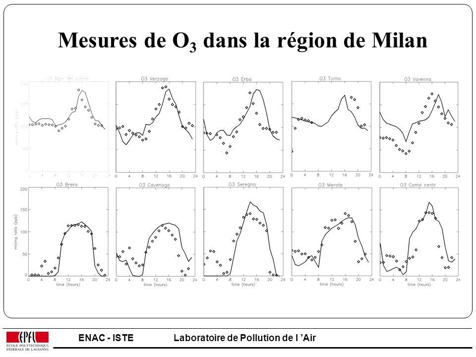 Mesures de O3 dans la région de Milan