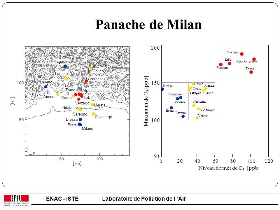 Panache de Milan 200. 150. 100. 50. 20. 40. 60. 80. 120. Bresso. Magadino. Milano. Brera.