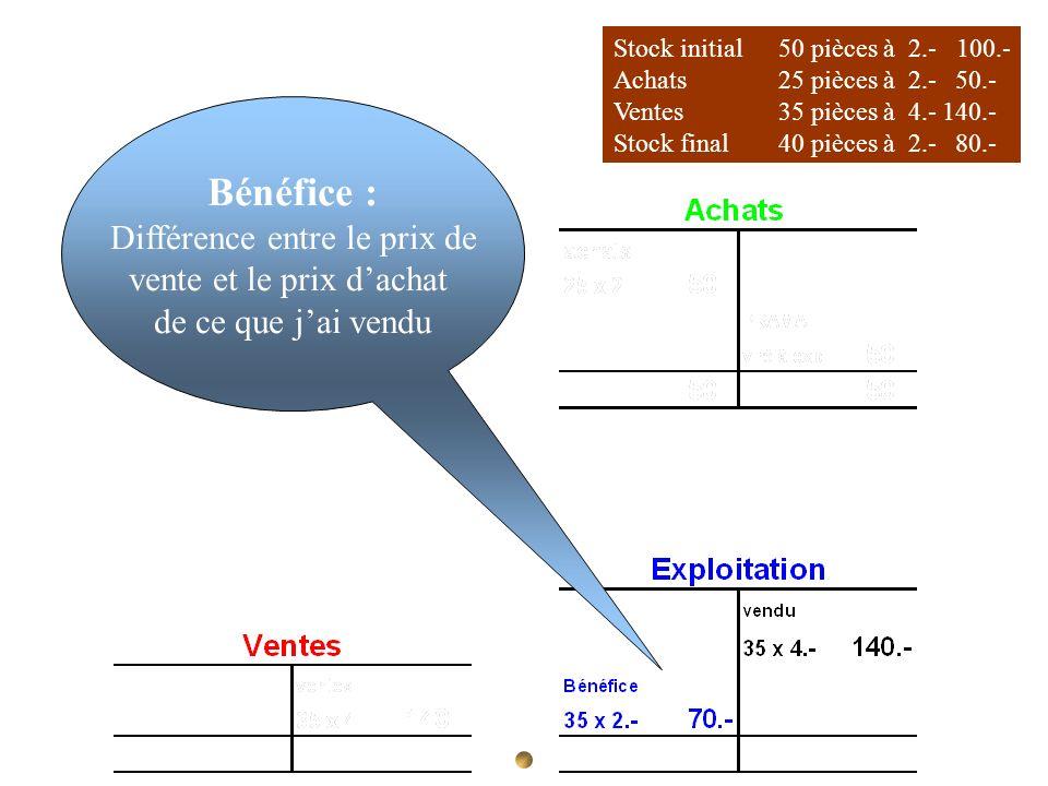 Bénéfice : Différence entre le prix de vente et le prix d'achat