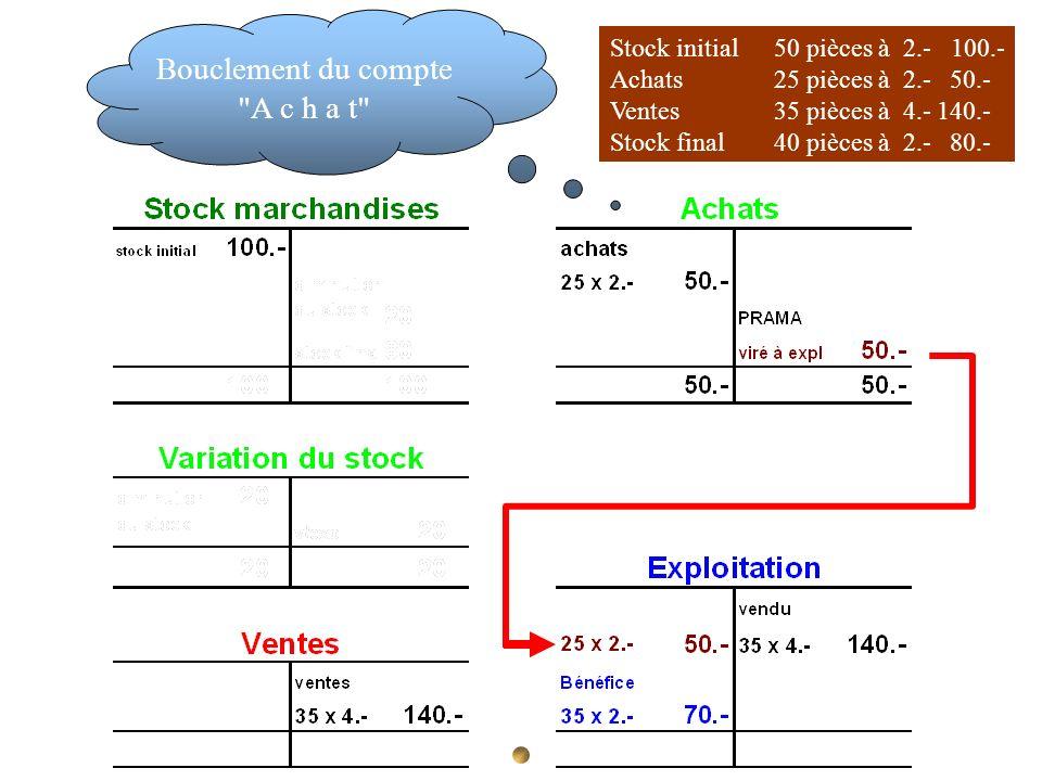 Bouclement du compte A c h a t Stock initial 50 pièces à 2.- 100.-