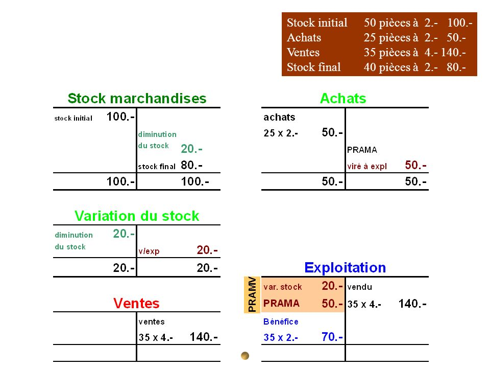 Stock initial 50 pièces à 2.- 100.- Achats 25 pièces à 2.- 50.-