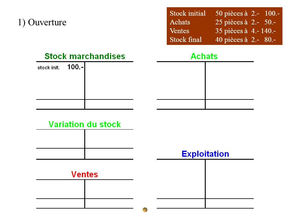 1) Ouverture Stock initial 50 pièces à 2.- 100.-