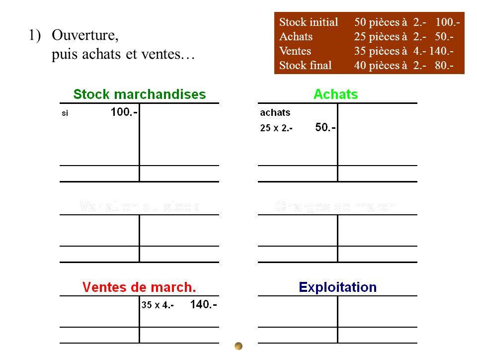 Ouverture, puis achats et ventes… Stock initial 50 pièces à 2.- 100.-