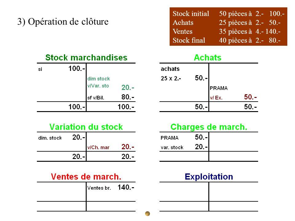 3) Opération de clôture Stock initial 50 pièces à 2.- 100.-
