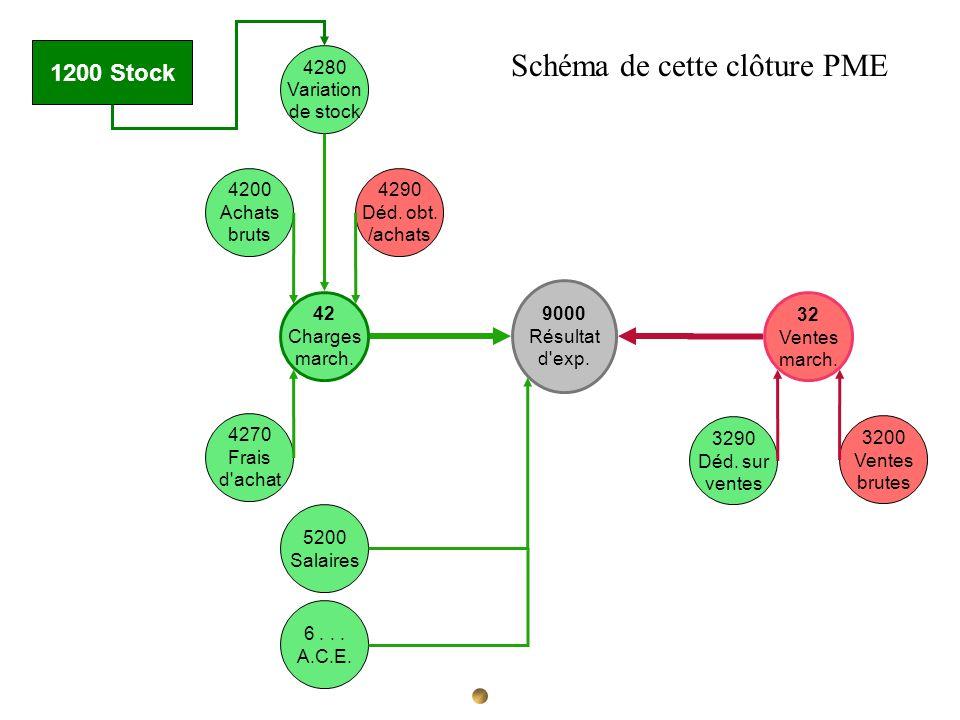 Schéma de cette clôture PME
