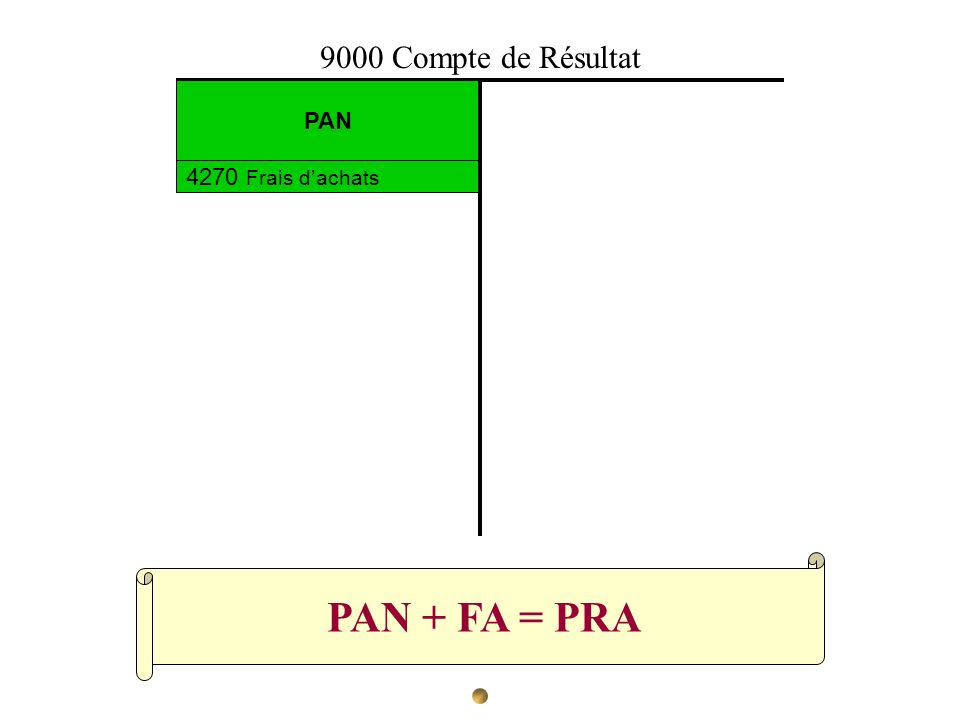 9000 Compte de Résultat PAN 4270 Frais d'achats PAN + FA = PRA