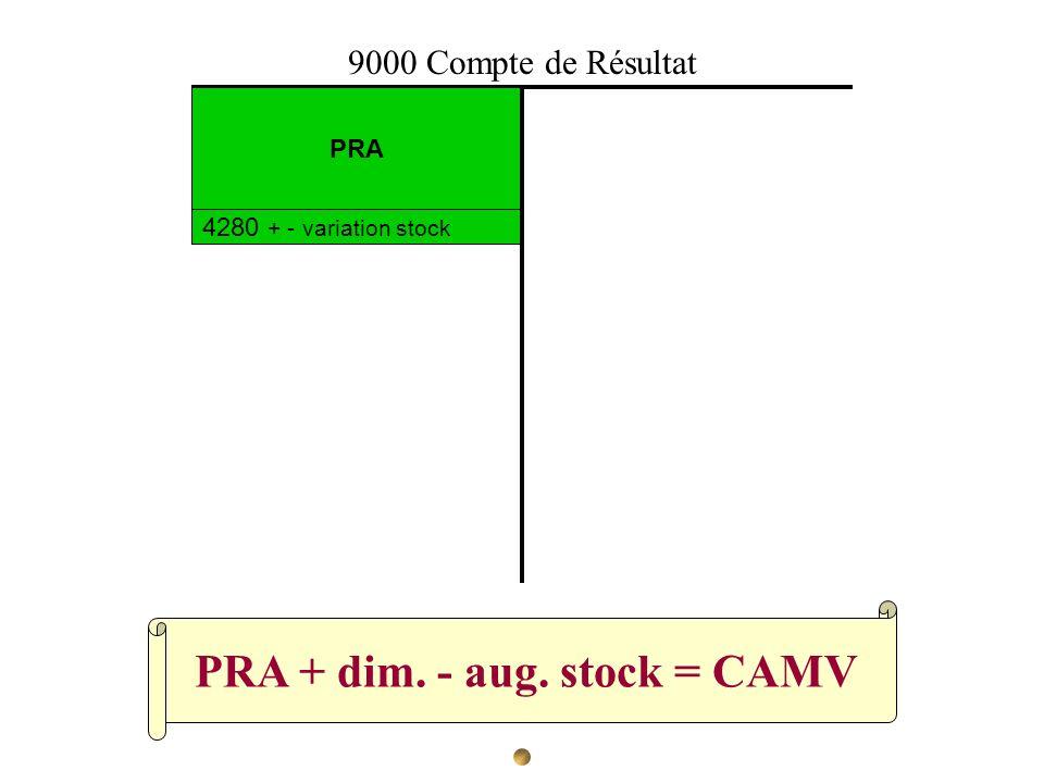 PRA + dim. - aug. stock = CAMV