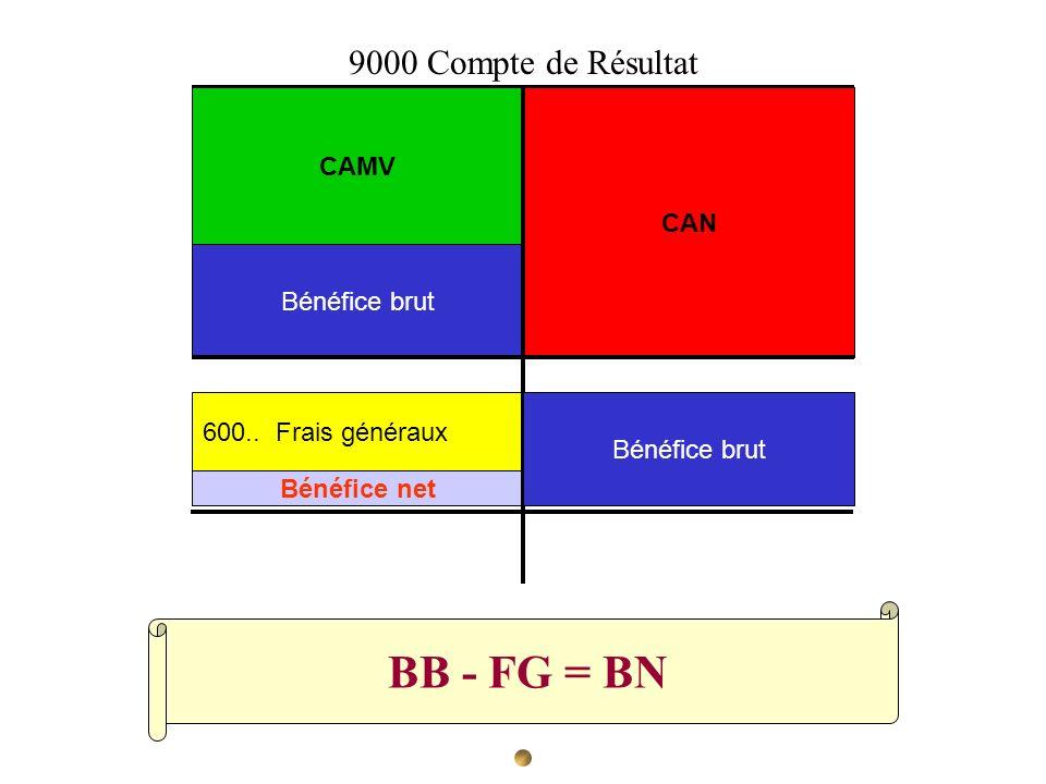 BB - FG = BN 9000 Compte de Résultat CAMV CAN Bénéfice brut