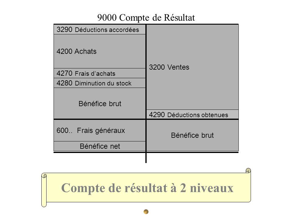 Compte de résultat à 2 niveaux