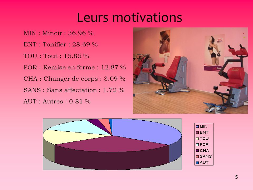 Leurs motivations MIN : Mincir : 36.96 % ENT : Tonifier : 28.69 %