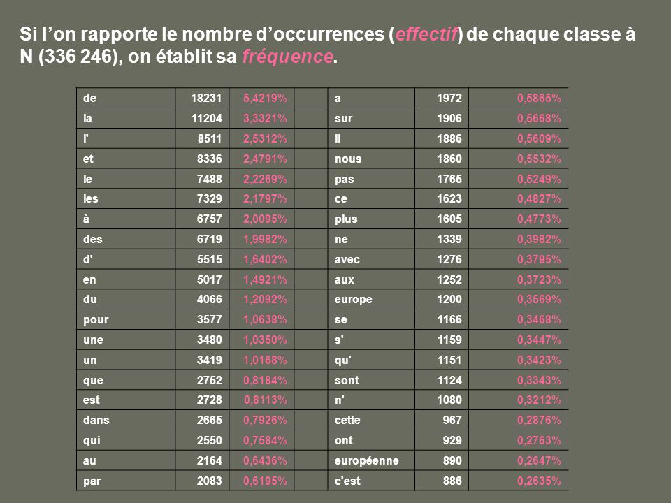 Si l'on rapporte le nombre d'occurrences (effectif) de chaque classe à N (336 246), on établit sa fréquence.
