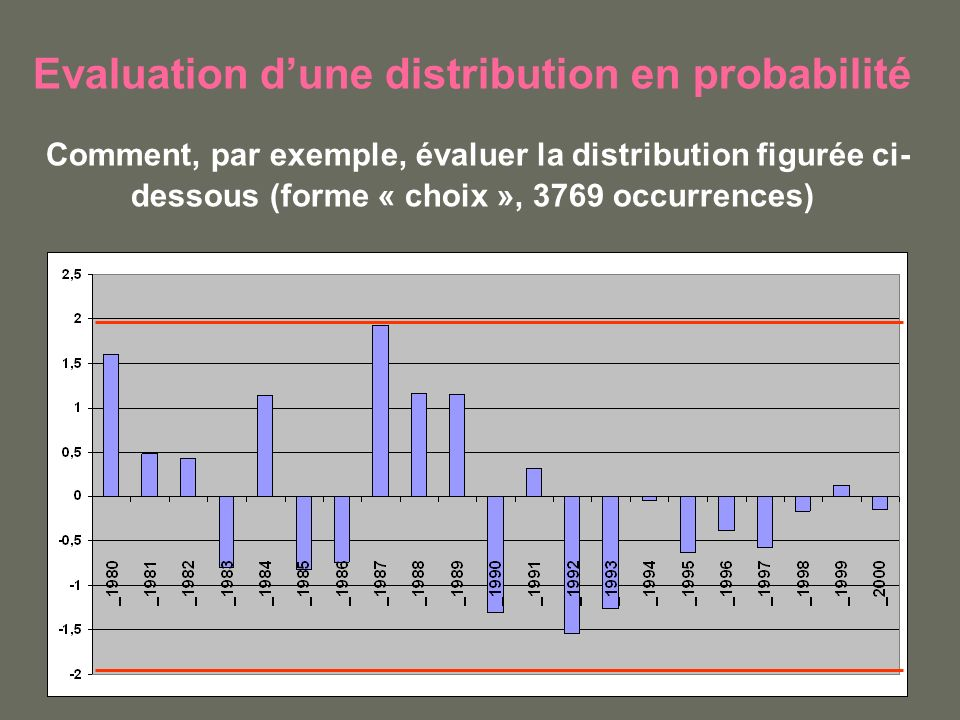 Evaluation d'une distribution en probabilité