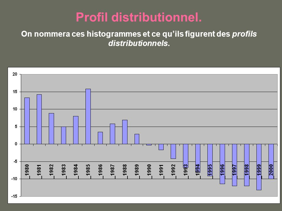 Profil distributionnel.
