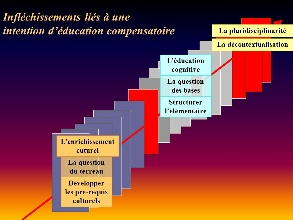 Infléchissements liés à une intention d'éducation compensatoire
