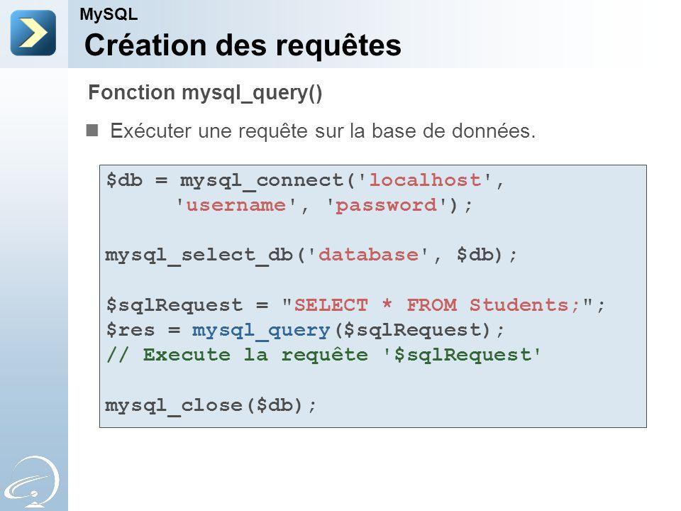 Création des requêtes Fonction mysql_query()