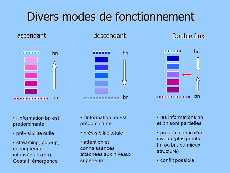 Divers modes de fonctionnement