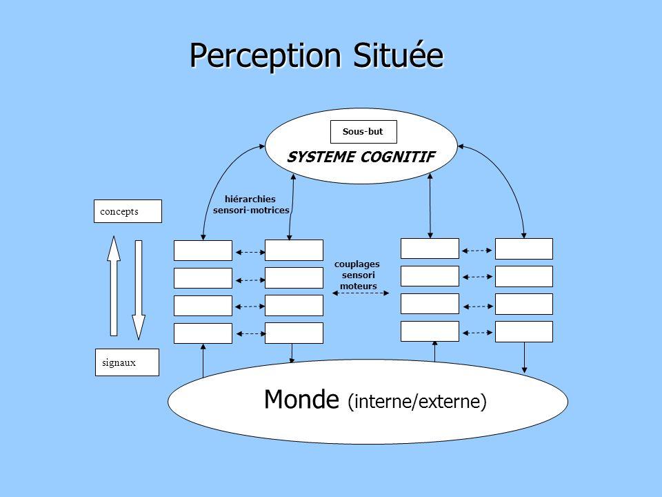Perception Située Monde (interne/externe) SYSTEME COGNITIF concepts