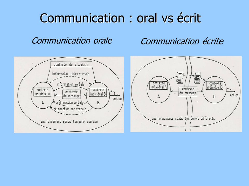 Communication : oral vs écrit
