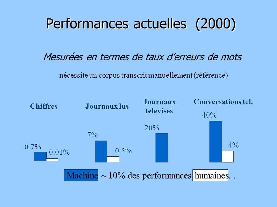 Performances actuelles (2000)