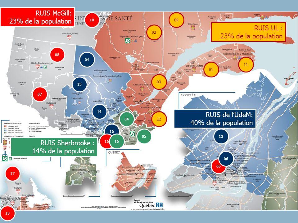 RUIS McGill: 23% de la population RUIS UL : 23% de la population