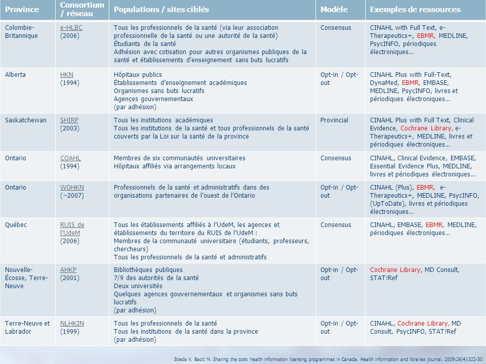 Geneviève Province Consortium / réseau Populations / sites ciblés