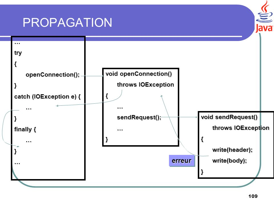 PROPAGATION erreur … try { openConnection(); } catch (IOException e) {
