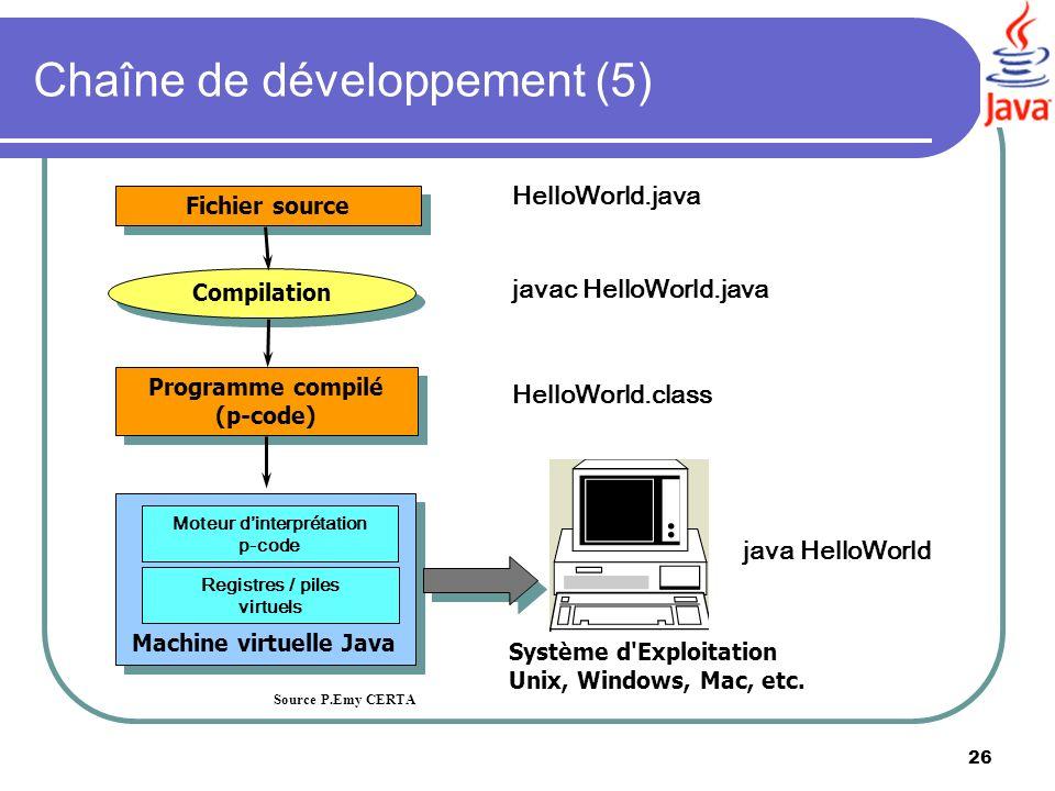 Chaîne de développement (5)
