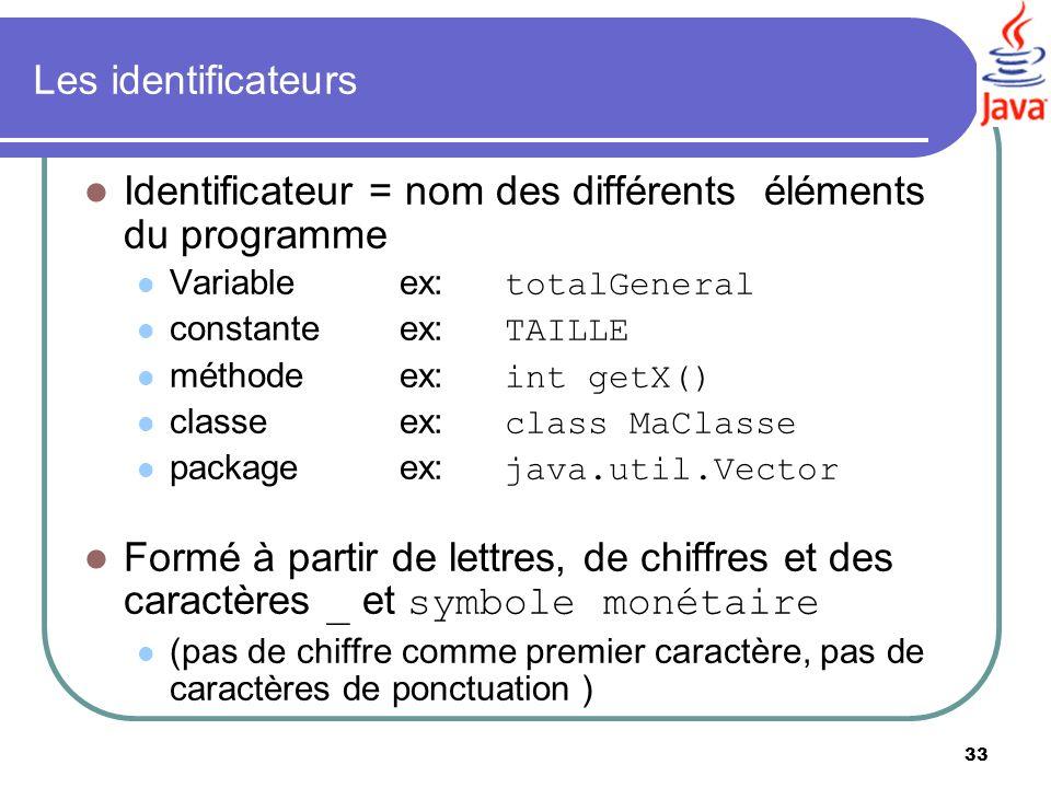 Identificateur = nom des différents éléments du programme